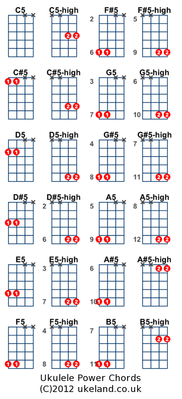 Ukulele chords on ukulele : julesd's quick guide to ukulele power chords. | Electric Ukulele Land